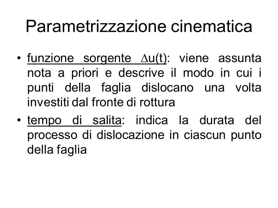 Parametrizzazione cinematica