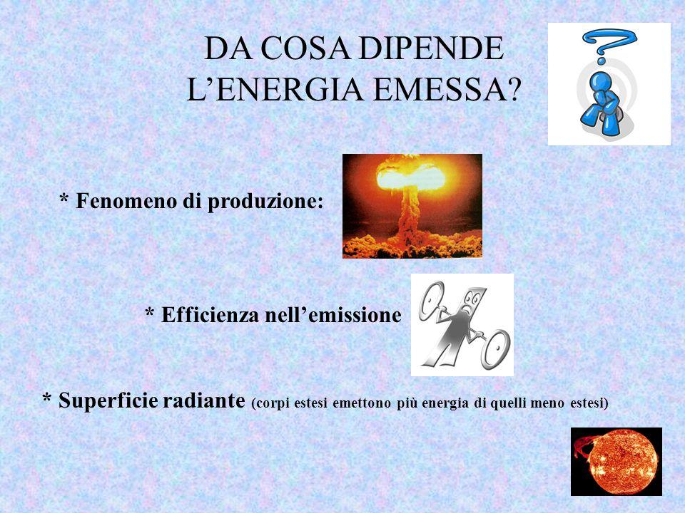 DA COSA DIPENDE L'ENERGIA EMESSA