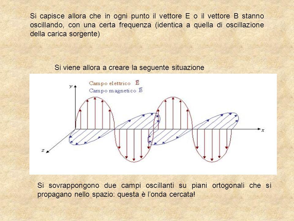 Si capisce allora che in ogni punto il vettore E o il vettore B stanno oscillando, con una certa frequenza (identica a quella di oscillazione della carica sorgente)