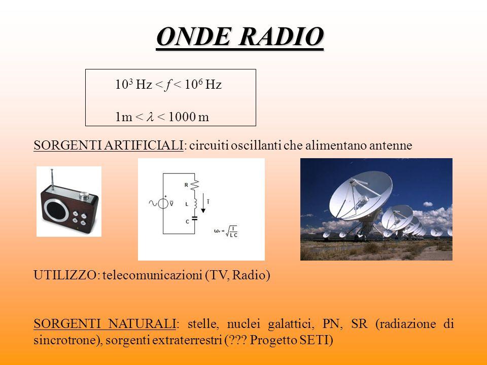 ONDE RADIO 103 Hz < f < 106 Hz 1m <  < 1000 m