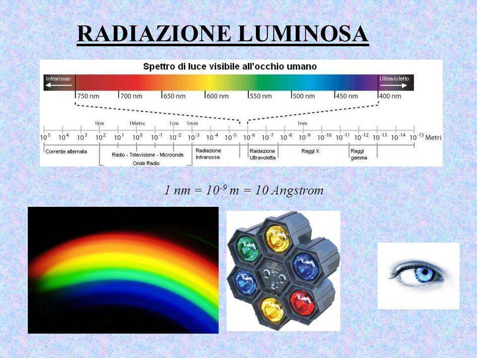 RADIAZIONE LUMINOSA 1 nm = 10-9 m = 10 Angstrom