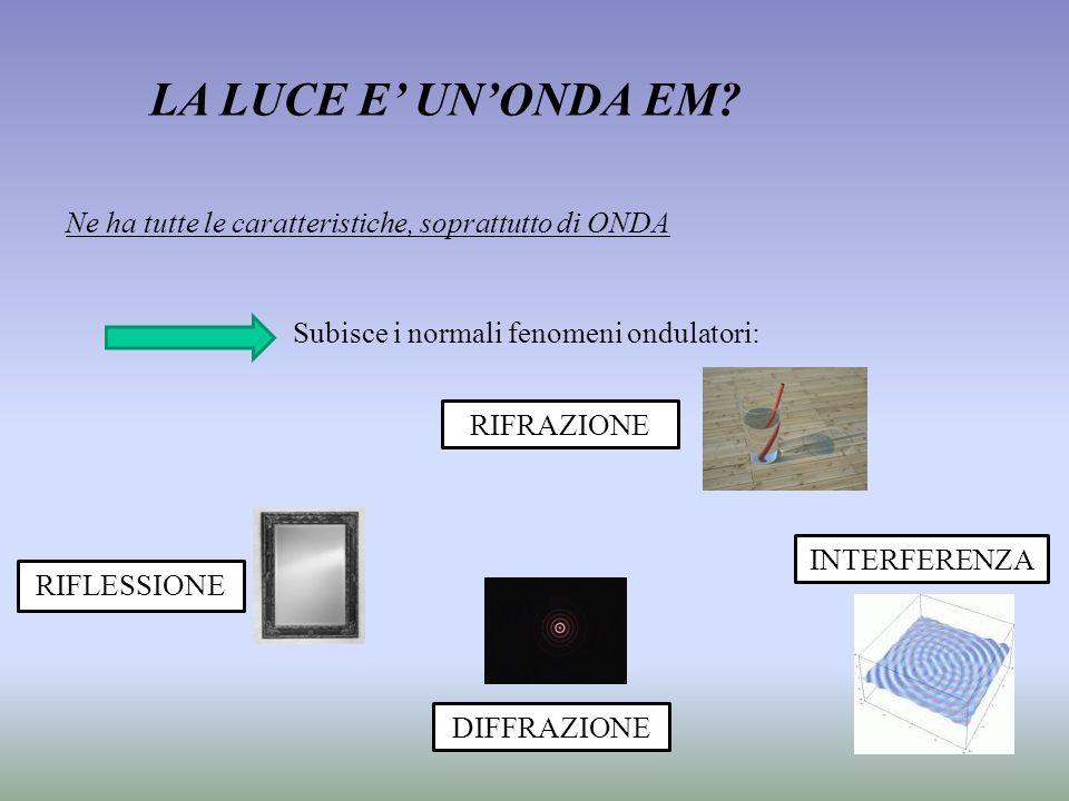 LA LUCE E' UN'ONDA EM Ne ha tutte le caratteristiche, soprattutto di ONDA. Subisce i normali fenomeni ondulatori:
