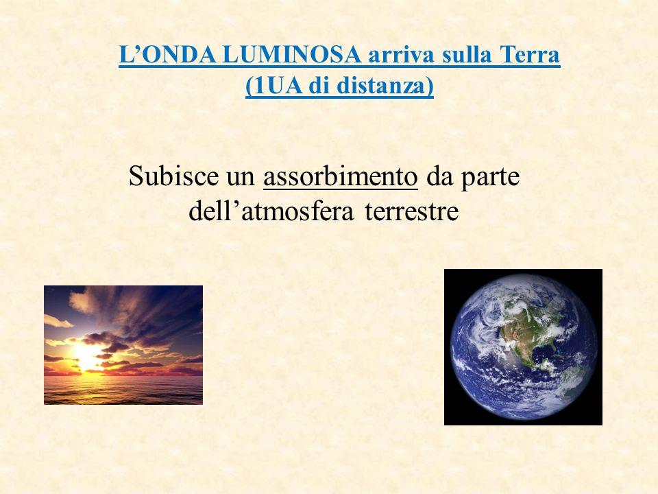 L'ONDA LUMINOSA arriva sulla Terra (1UA di distanza)