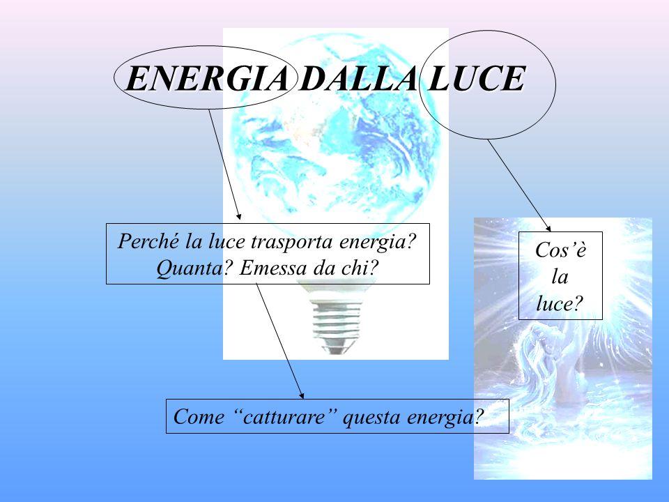 Perché la luce trasporta energia Quanta Emessa da chi