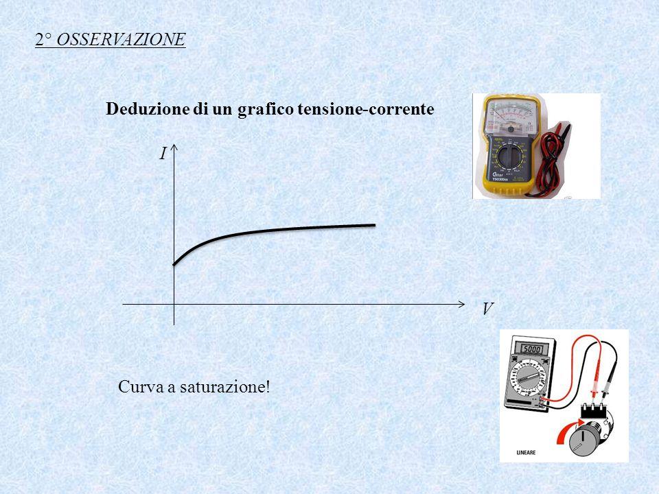 2° OSSERVAZIONE Deduzione di un grafico tensione-corrente I V Curva a saturazione!