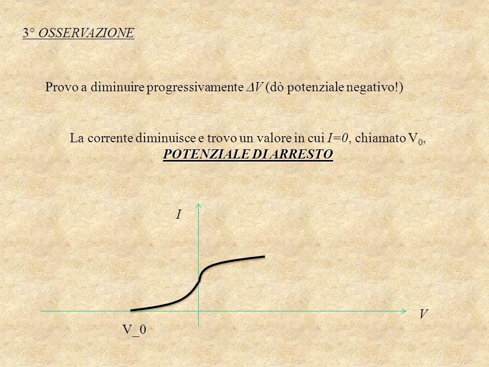 3° OSSERVAZIONE Provo a diminuire progressivamente V (dò potenziale negativo!)