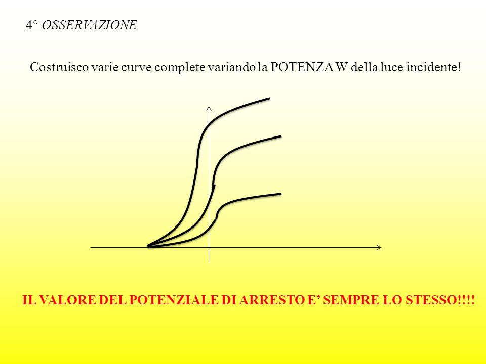 4° OSSERVAZIONE Costruisco varie curve complete variando la POTENZA W della luce incidente!