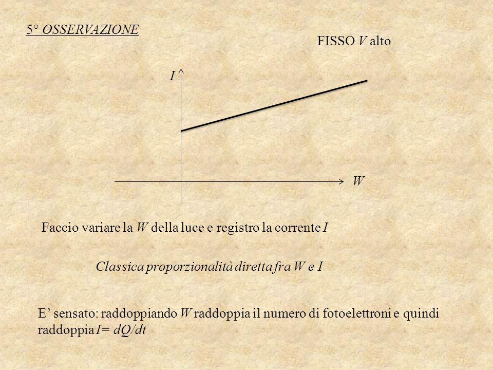 5° OSSERVAZIONE FISSO V alto. I. W. Faccio variare la W della luce e registro la corrente I. Classica proporzionalità diretta fra W e I.