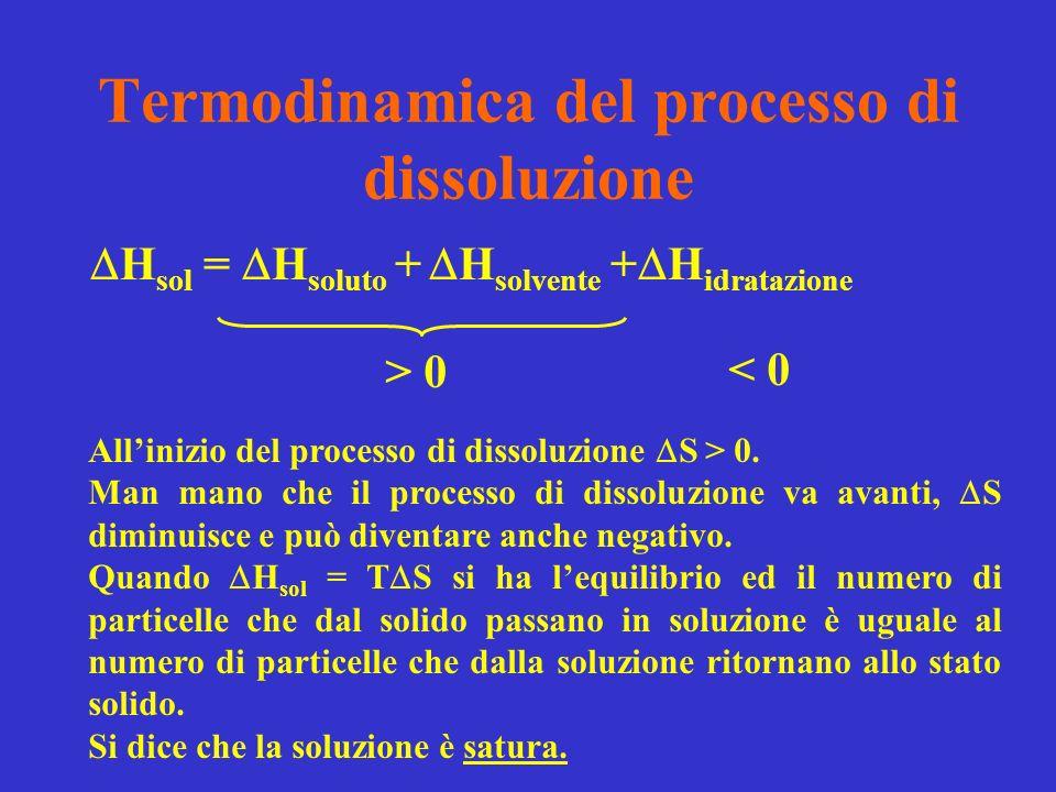 Termodinamica del processo di dissoluzione