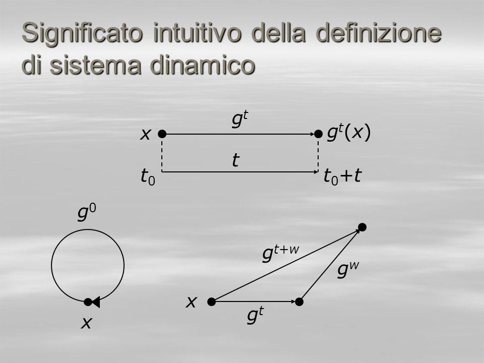 Significato intuitivo della definizione di sistema dinamico
