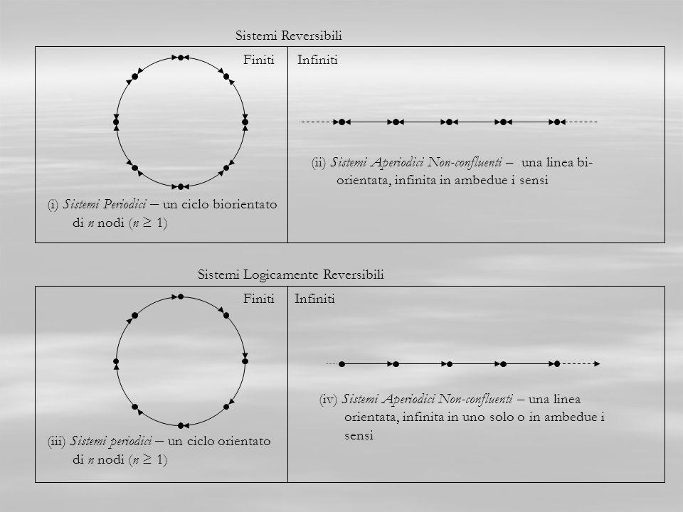 Sistemi Reversibili Finiti. Infiniti. (ii) Sistemi Aperiodici Non-confluenti – una linea biorientata, infinita in ambedue i sensi.