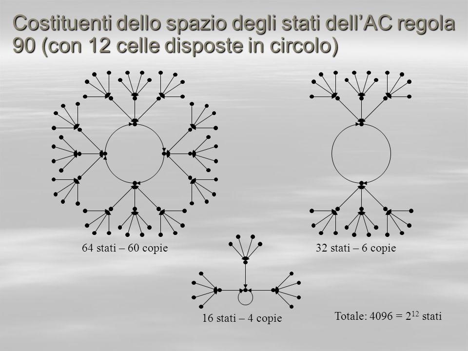 Costituenti dello spazio degli stati dell'AC regola 90 (con 12 celle disposte in circolo)