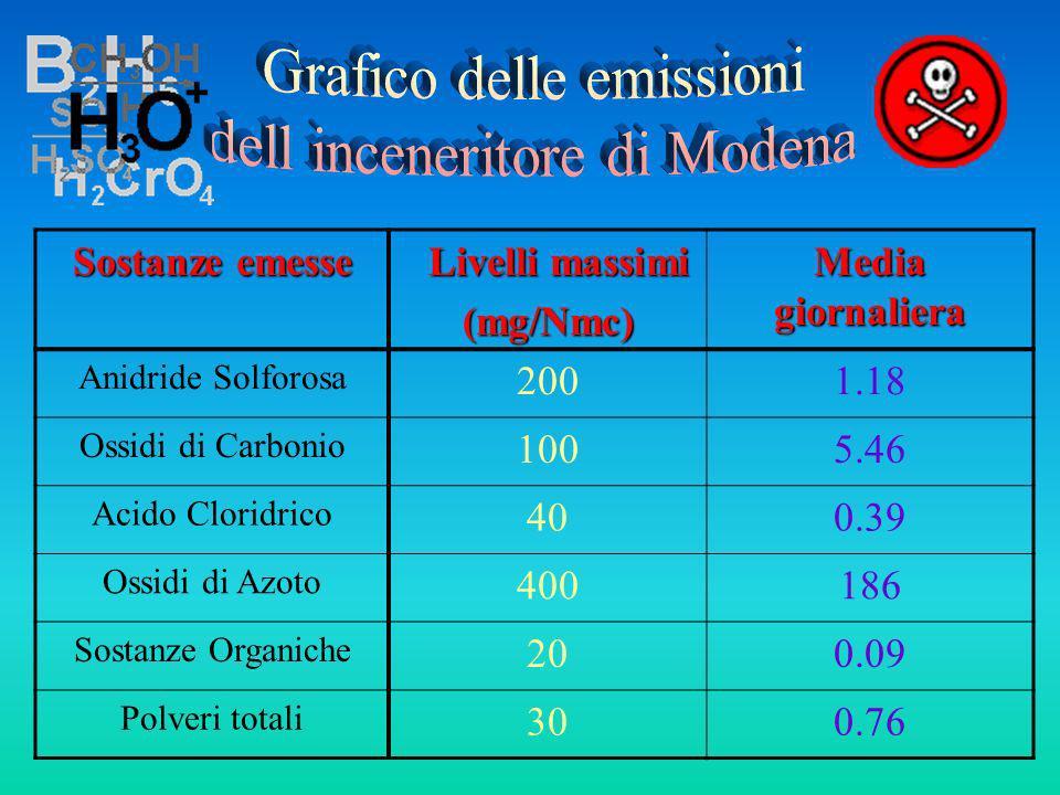 Grafico delle emissioni dell inceneritore di Modena