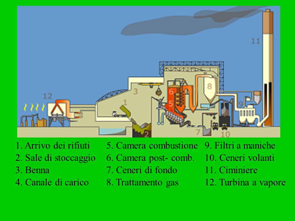 1. Arrivo dei rifiuti 5. Camera combustione. 9. Filtri a maniche. 2. Sale di stoccaggio. 6. Camera post- comb.