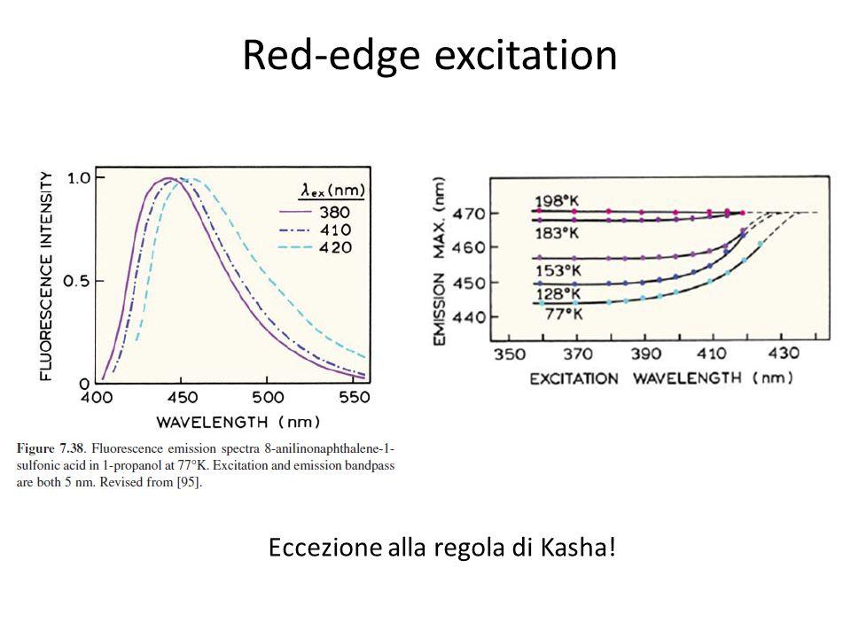 Red-edge excitation Eccezione alla regola di Kasha!