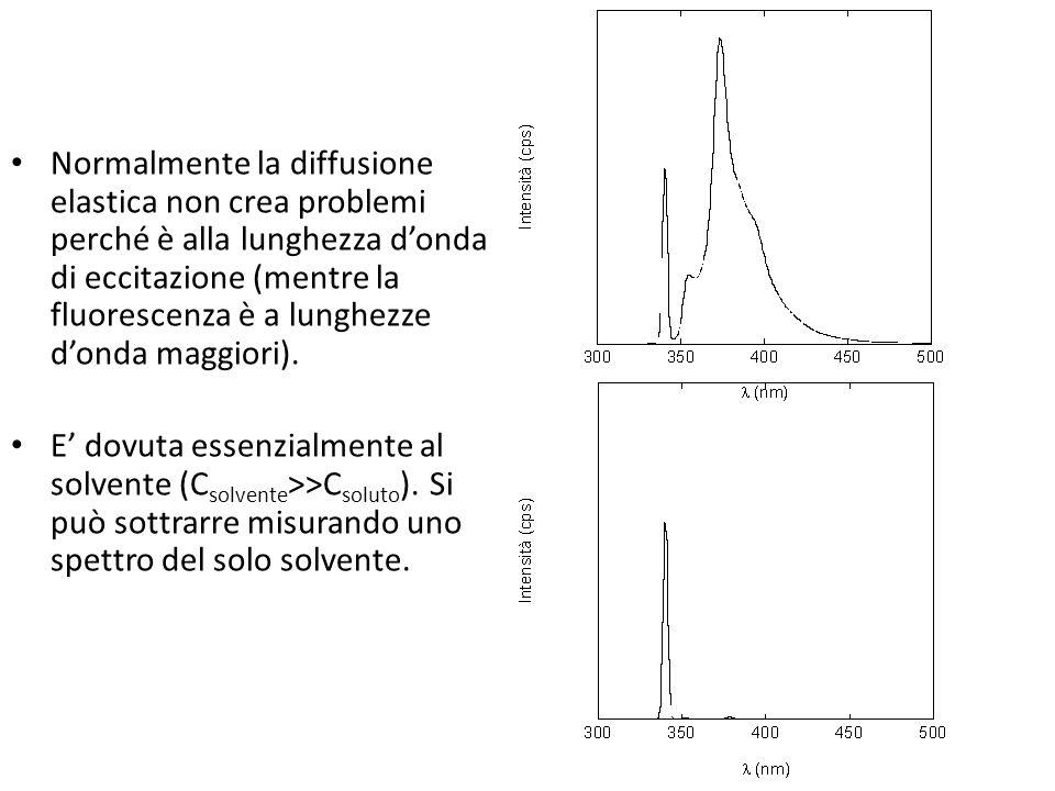Normalmente la diffusione elastica non crea problemi perché è alla lunghezza d'onda di eccitazione (mentre la fluorescenza è a lunghezze d'onda maggiori).