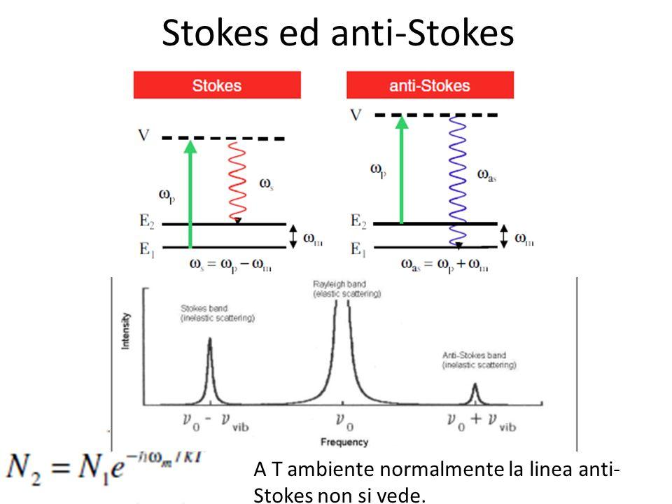 Stokes ed anti-Stokes A T ambiente normalmente la linea anti-Stokes non si vede.