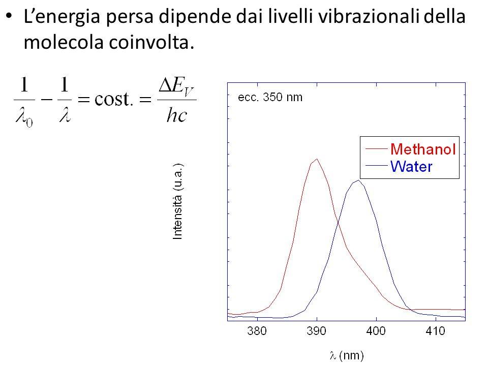 L'energia persa dipende dai livelli vibrazionali della molecola coinvolta.