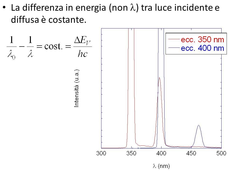 La differenza in energia (non l) tra luce incidente e diffusa è costante.