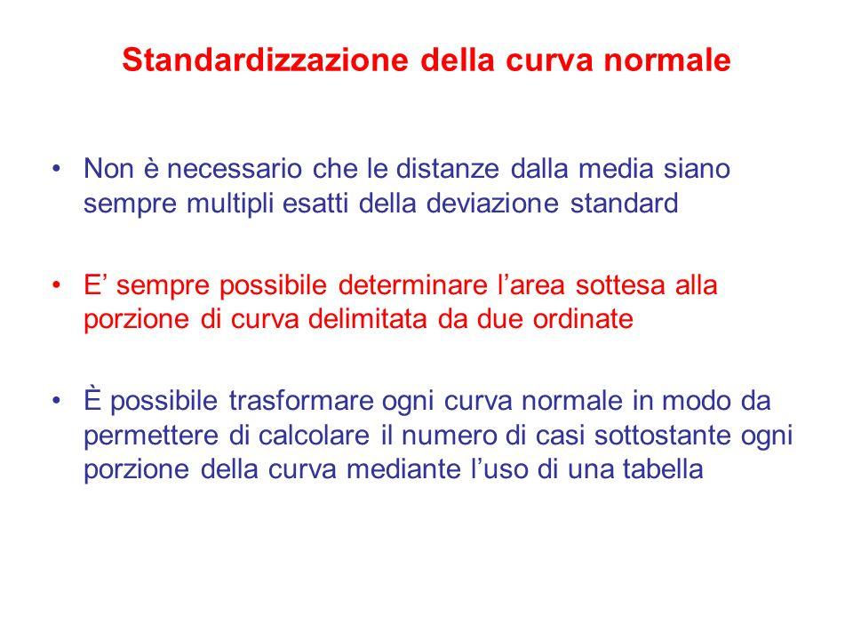 Standardizzazione della curva normale