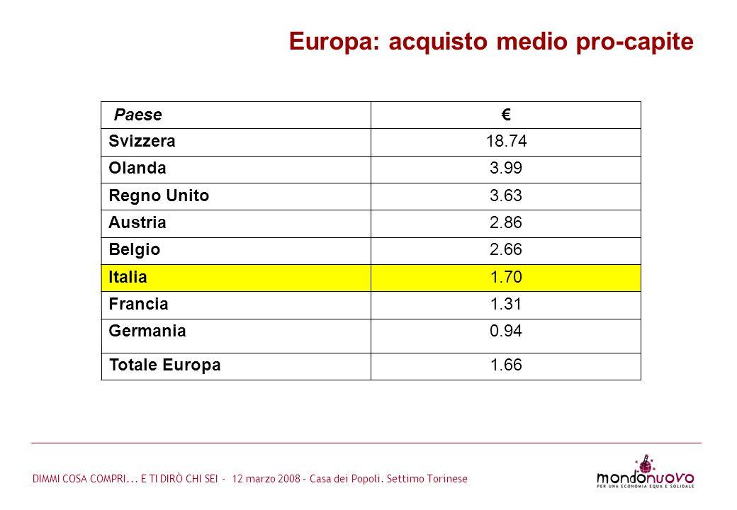 Europa: acquisto medio pro-capite