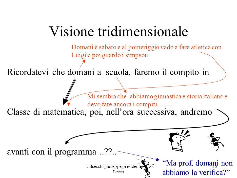 Visione tridimensionale
