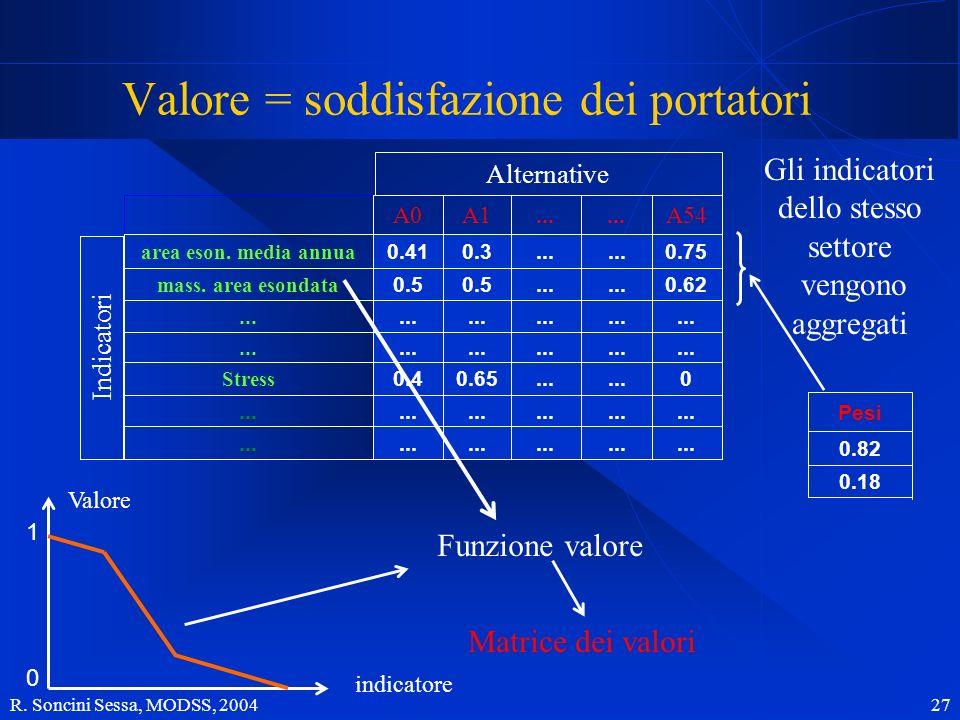 Valore = soddisfazione dei portatori