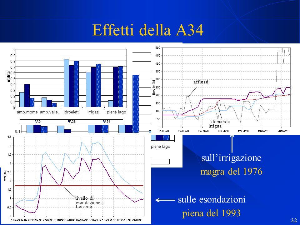 Effetti della A34 sull'irrigazione magra del 1976 sulle esondazioni