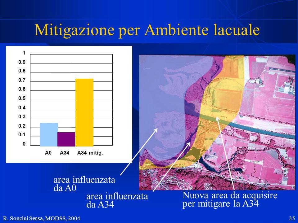 Mitigazione per Ambiente lacuale