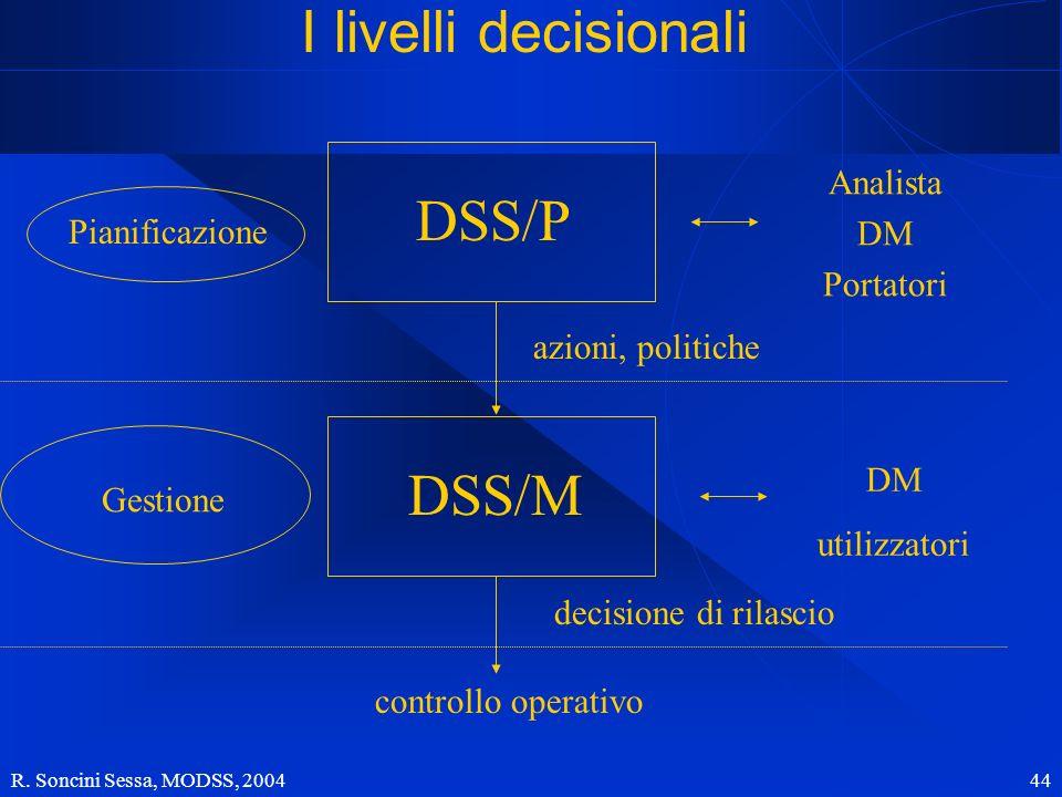 I livelli decisionali DSS/P DSS/M Analista DM Pianificazione Portatori