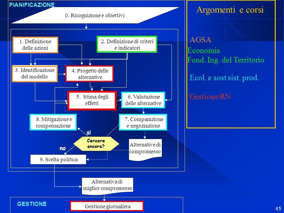 Argomenti e corsi AGSA Economia Fond. Ing. del Territorio