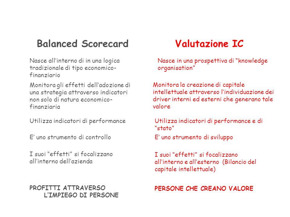 Balanced Scorecard Valutazione IC