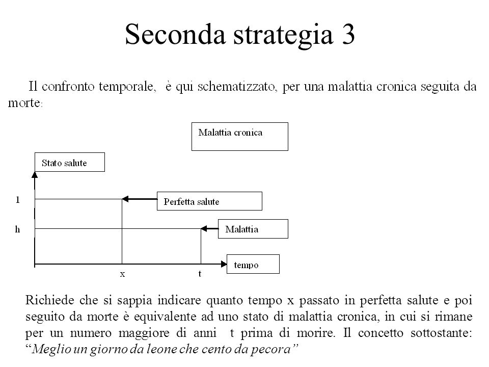 Seconda strategia 3