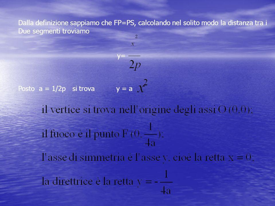 Dalla definizione sappiamo che FP=PS, calcolando nel solito modo la distanza tra i