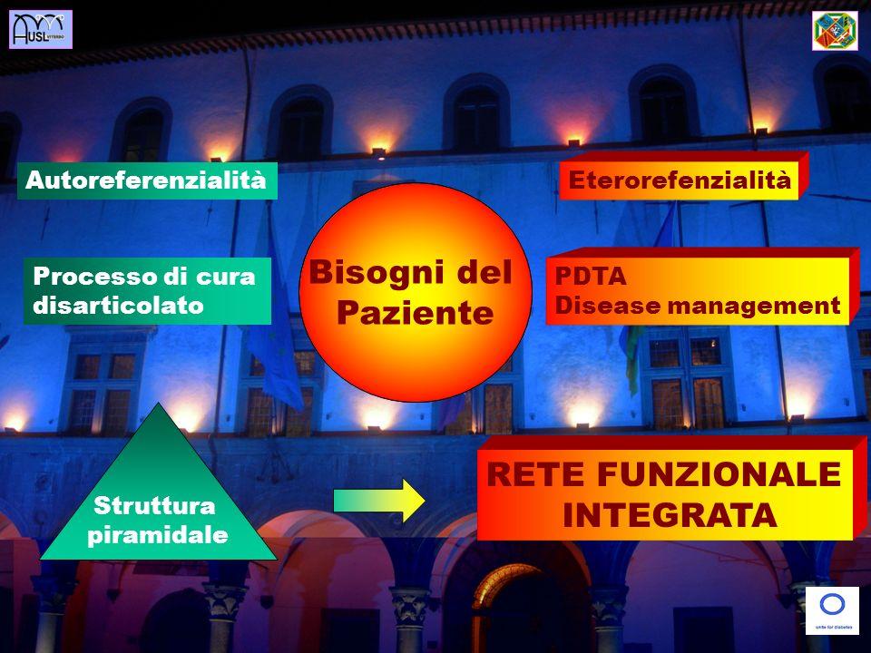 Bisogni del Paziente RETE FUNZIONALE INTEGRATA Operatore/ Servizio