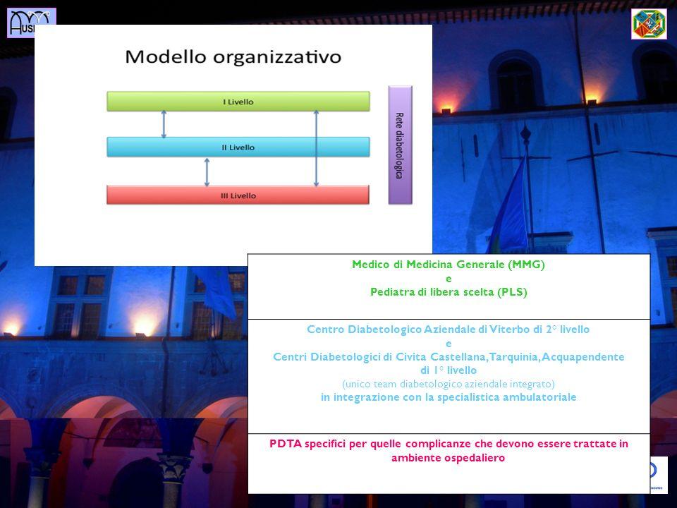 Medico di Medicina Generale (MMG) e Pediatra di libera scelta (PLS)