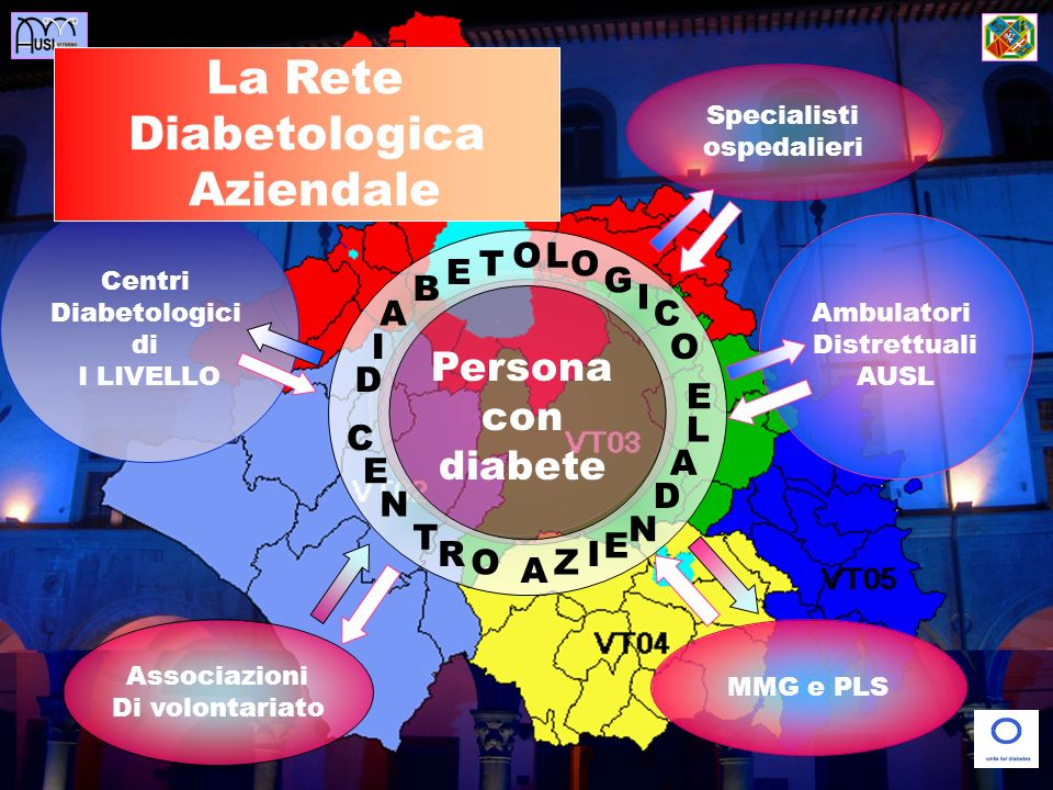 Diabetologica Aziendale Persona con diabete O L T O E G B I A C I O D
