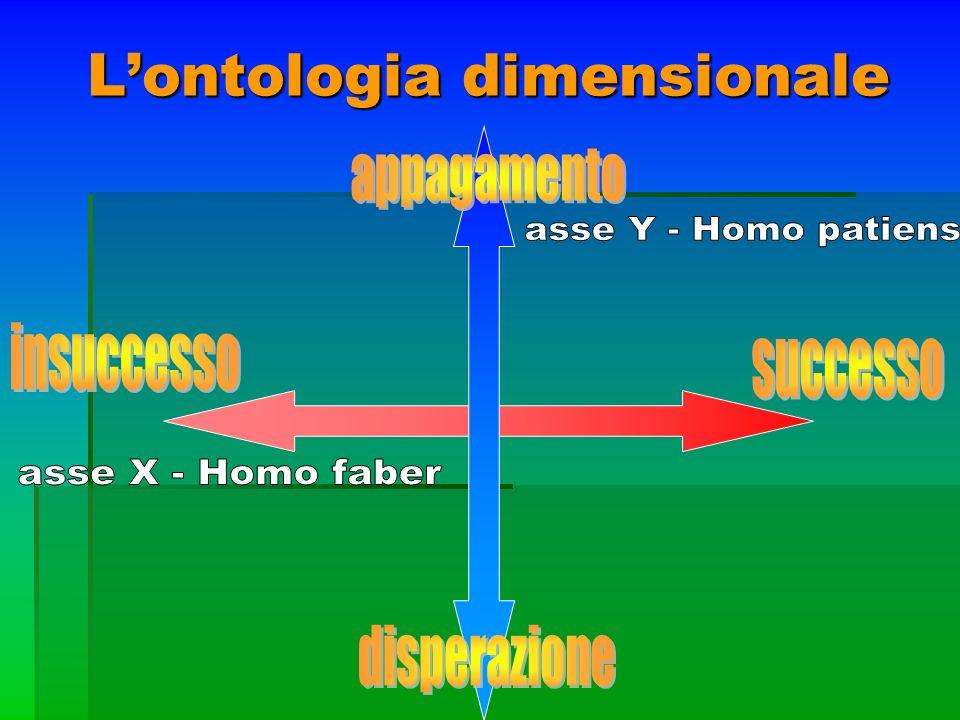 L'ontologia dimensionale