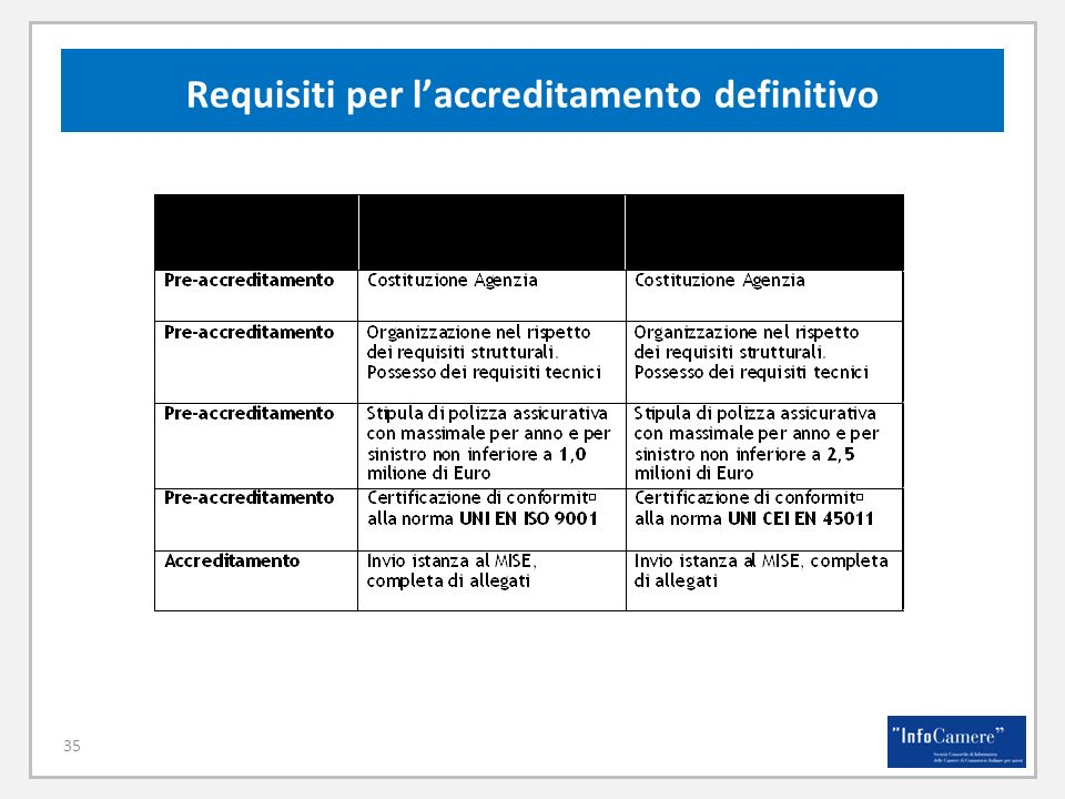 Requisiti per l'accreditamento definitivo