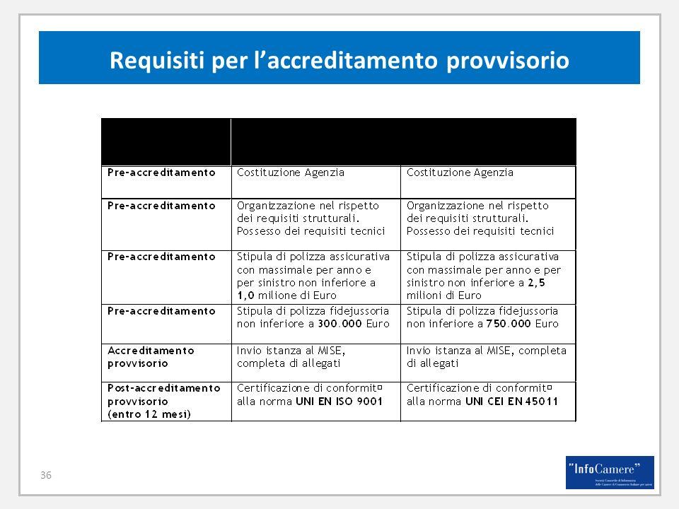 Requisiti per l'accreditamento provvisorio