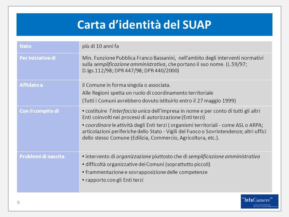 Carta d'identità del SUAP