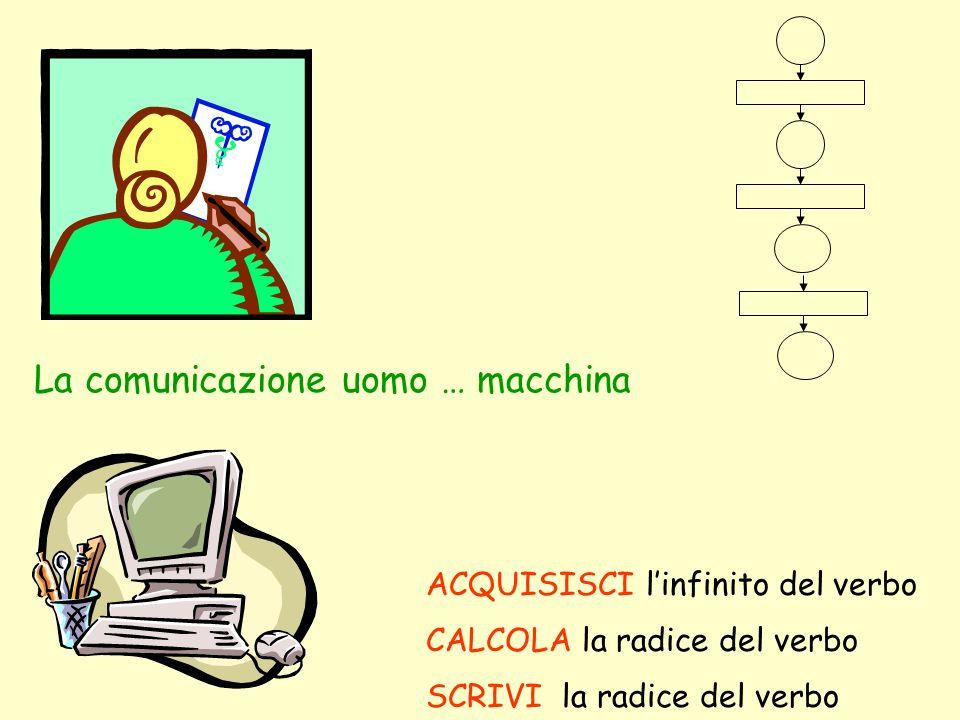 La comunicazione uomo … macchina