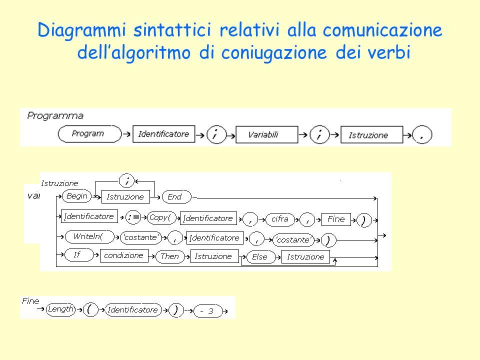 Diagrammi sintattici relativi alla comunicazione