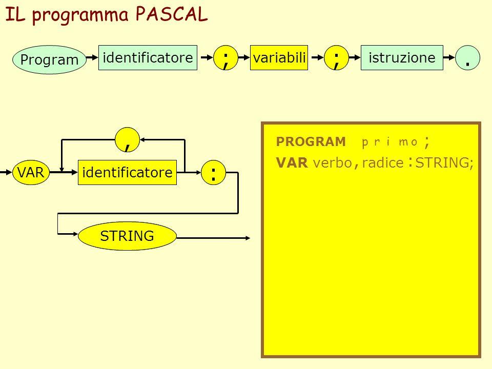 ; ; ; ; . , , : : IL programma PASCAL ; , : Program identificatore