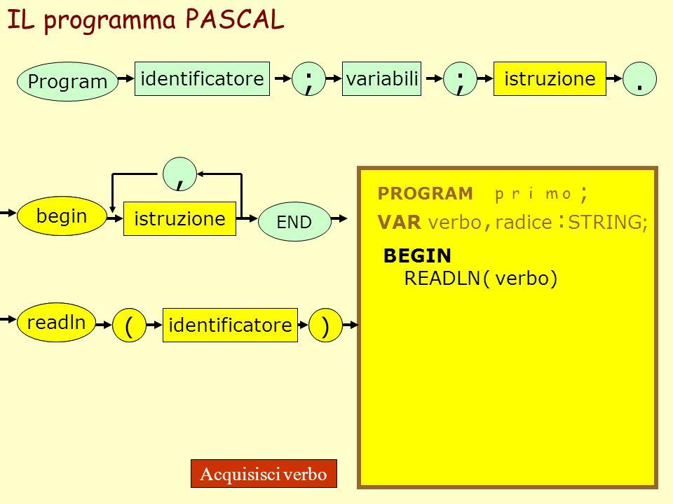 ; ; . , IL programma PASCAL ; , : ( ( ) ) Program identificatore