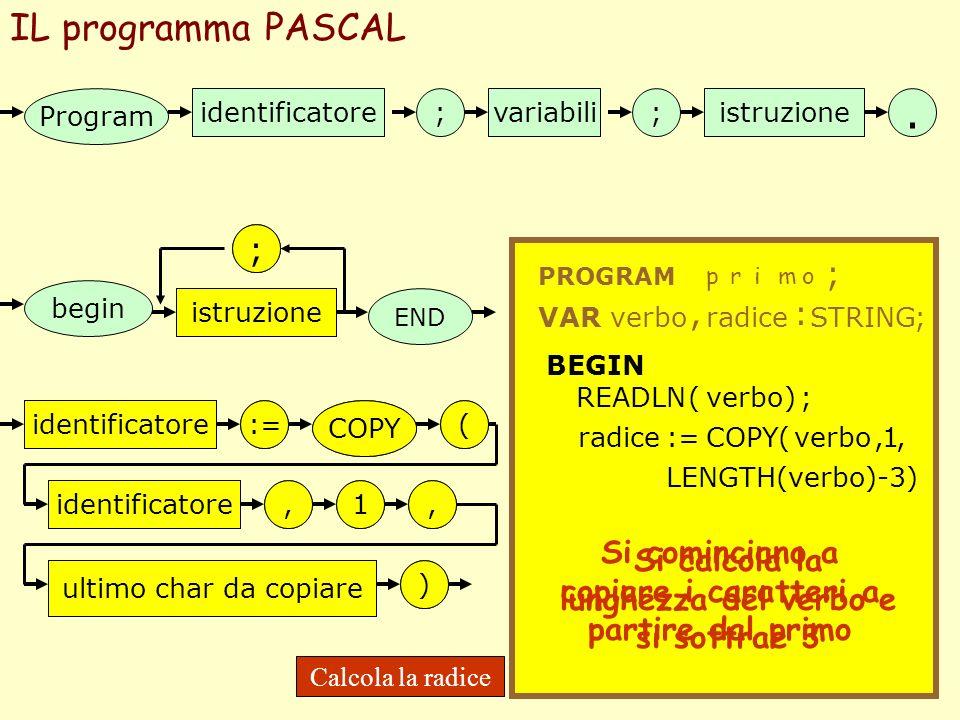 . IL programma PASCAL ; ; ; , :