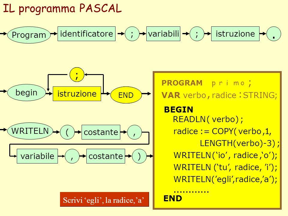 . IL programma PASCAL ………… ; ; ; ; ; , : Program identificatore ;
