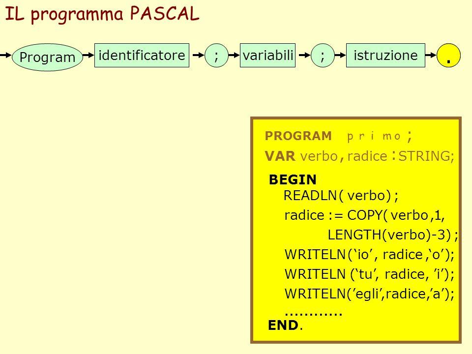 . . IL programma PASCAL ………… ; , : Program identificatore ; variabili