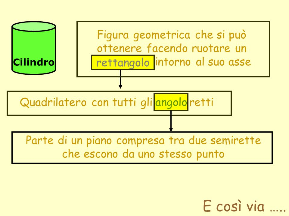 Cilindro Figura geometrica che si può ottenere facendo ruotare un rettangolo intorno al suo asse. rettangolo.