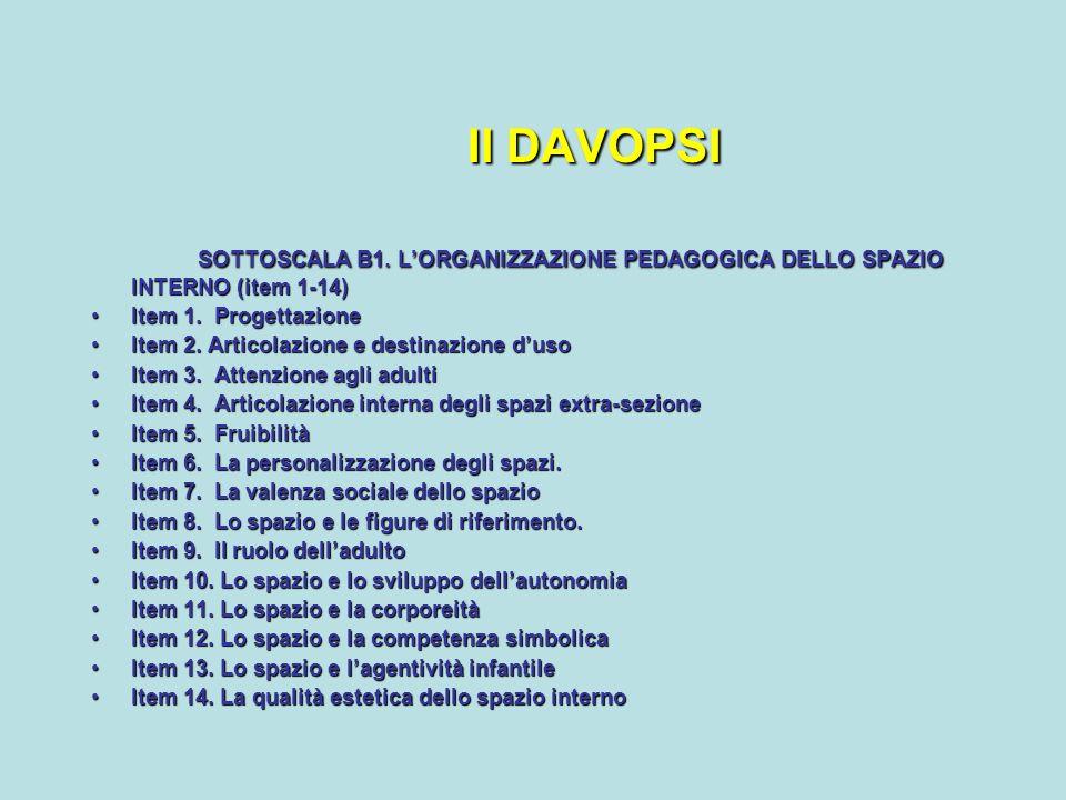 Il DAVOPSI SOTTOSCALA B1. L'ORGANIZZAZIONE PEDAGOGICA DELLO SPAZIO INTERNO (item 1-14) Item 1. Progettazione.